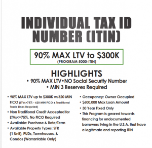 Itin Loans Texas